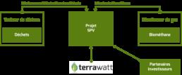 Terrawatt - Visuel - Business model - 4