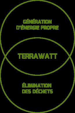 Terrawatt - Visuel - Les enjeux